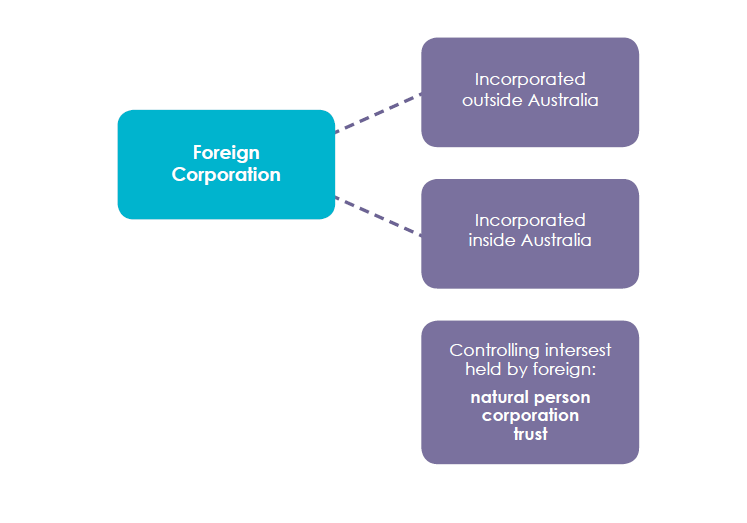 Foreign Corporation