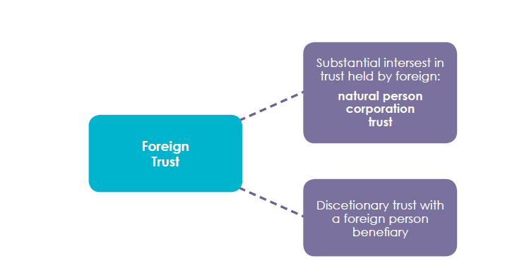 Foreign Trust